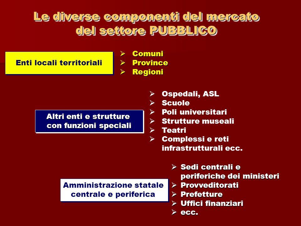 Le diverse componenti del mercato del settore PUBBLICO Le diverse componenti del mercato del settore PUBBLICO Enti locali territoriali Comuni Comuni P