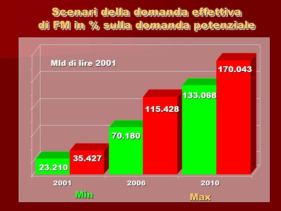 23.210 35.427 70.180 115.428 133.068 170.043 200120062010 Mld di lire 2001 Min Max Scenari della domanda effettiva di FM in % sulla domanda potenziale
