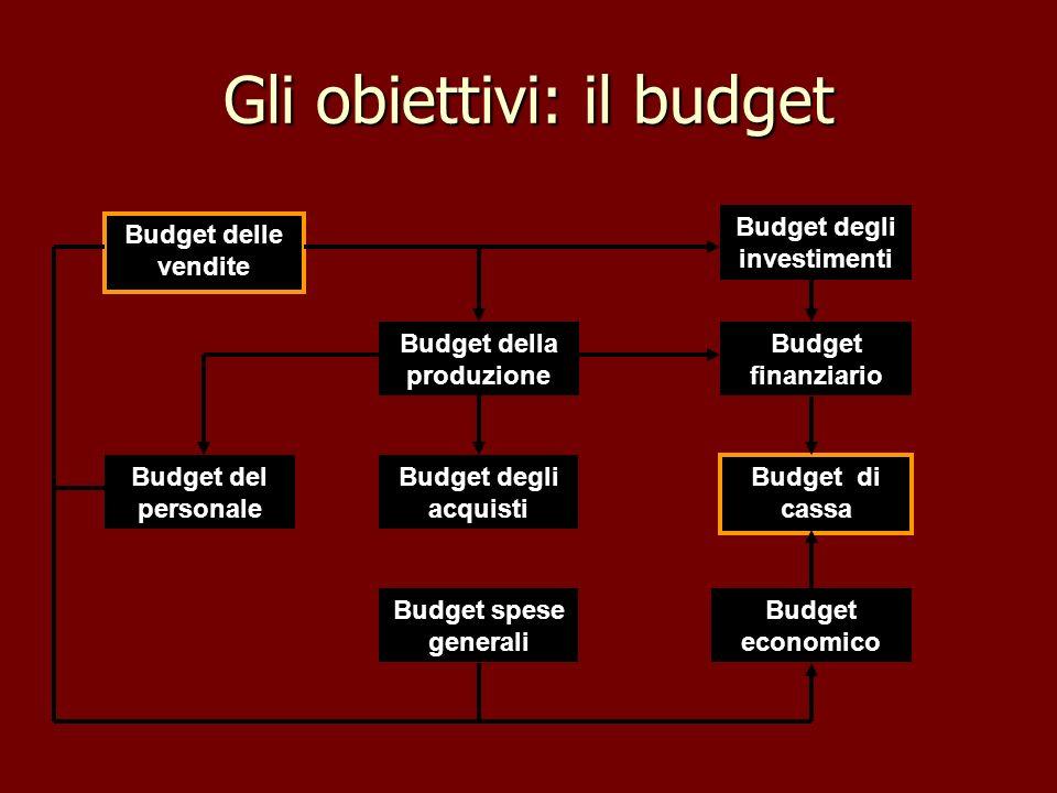 Gli obiettivi: il budget Budget delle vendite Budget della produzione Budget del personale Budget degli investimenti Budget economico Budget degli acq