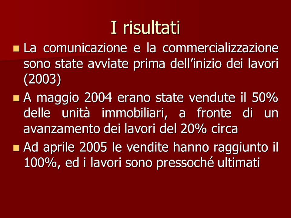 I risultati La comunicazione e la commercializzazione sono state avviate prima dellinizio dei lavori (2003) La comunicazione e la commercializzazione