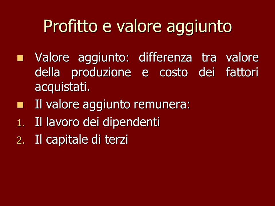 Profitto e valore aggiunto Valore aggiunto: differenza tra valore della produzione e costo dei fattori acquistati. Valore aggiunto: differenza tra val