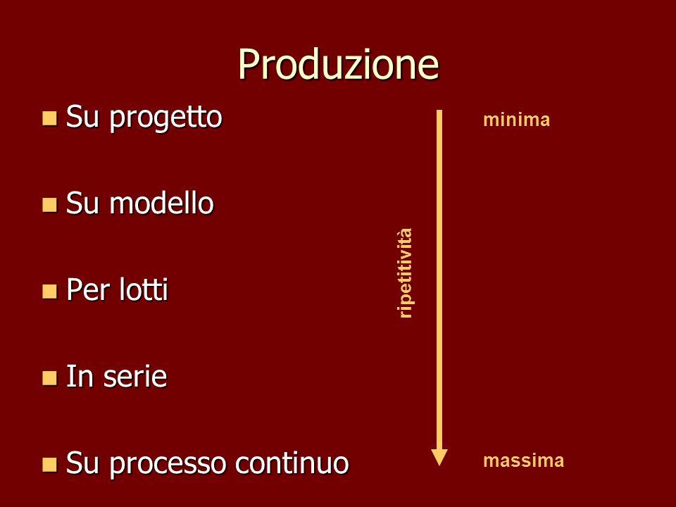 Produzione Su progetto Su progetto Su modello Su modello Per lotti Per lotti In serie In serie Su processo continuo Su processo continuo minima massim