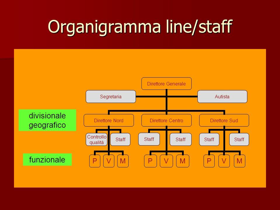 Organigramma line/staff divisionale geografico funzionale