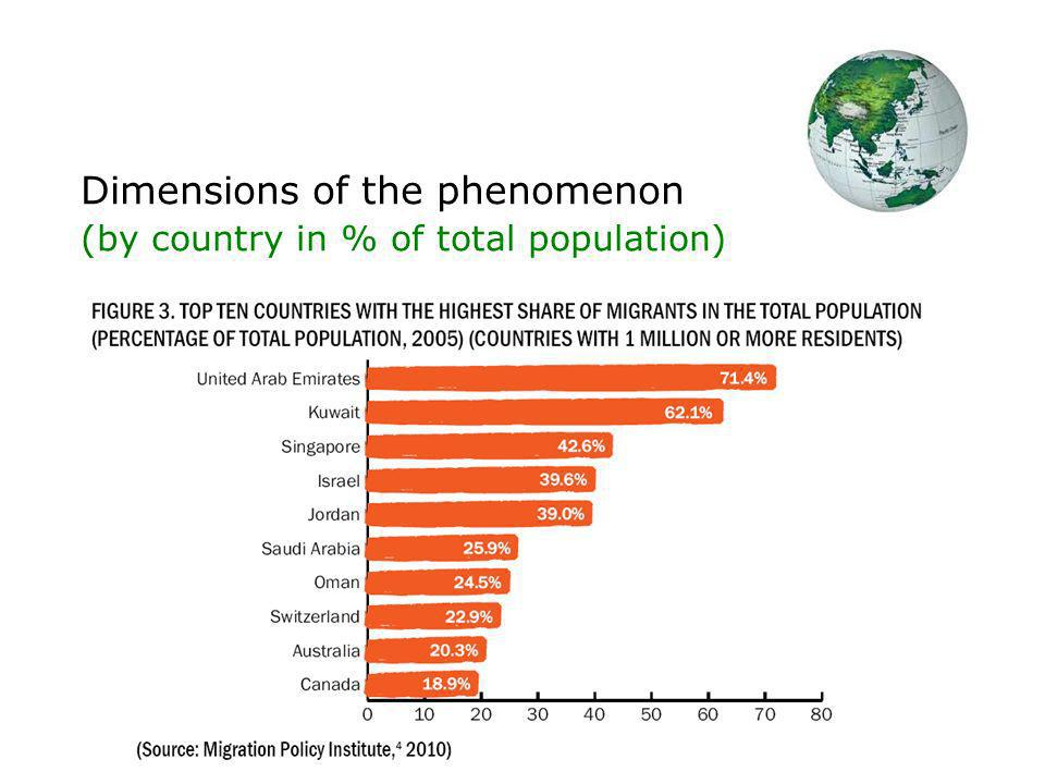 Dimensions of the phenomenon (by country in % of total population)