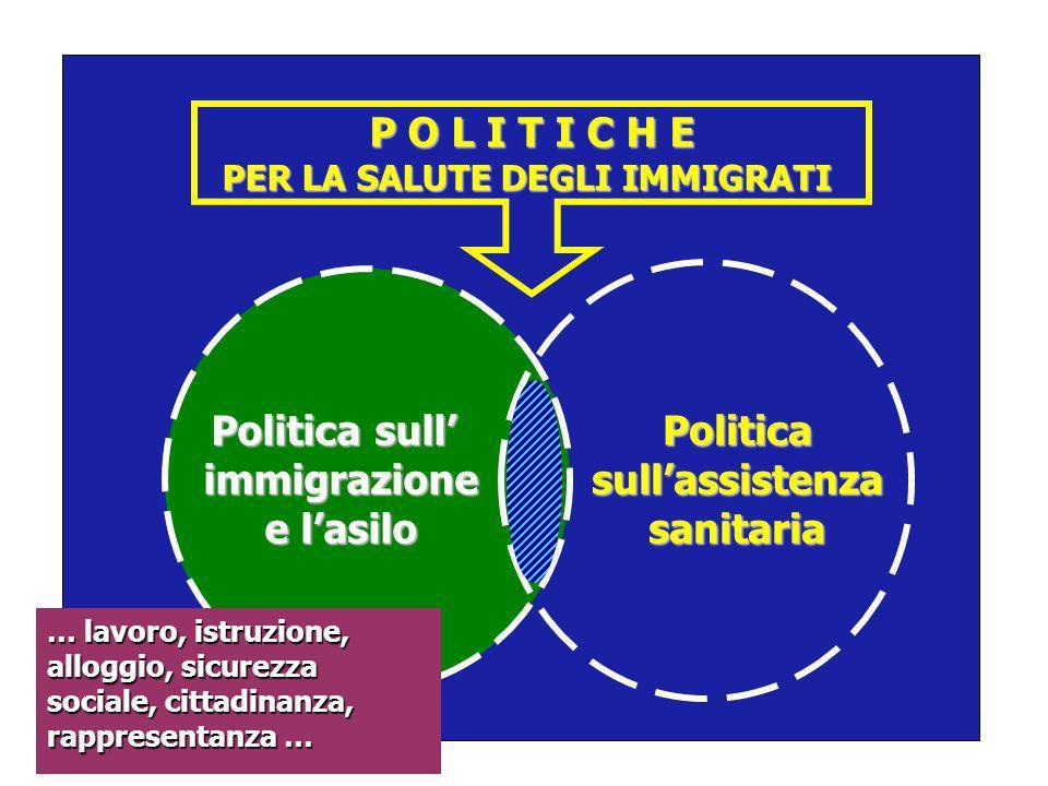 P O L I T I C H E PER LA SALUTE DEGLI IMMIGRATI Politica sull immigrazione e lasilo Politicasullassistenzasanitaria … lavoro, istruzione, alloggio, si