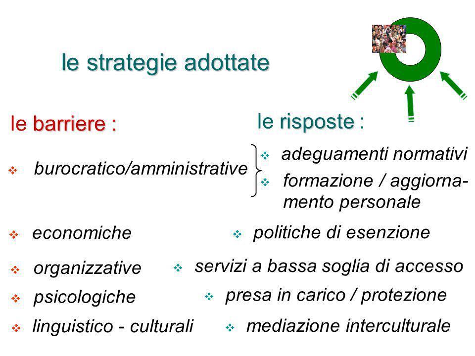 le strategie adottate barriere : le barriere : organizzative linguistico - culturali economiche burocratico/amministrative adeguamenti normativi rispo