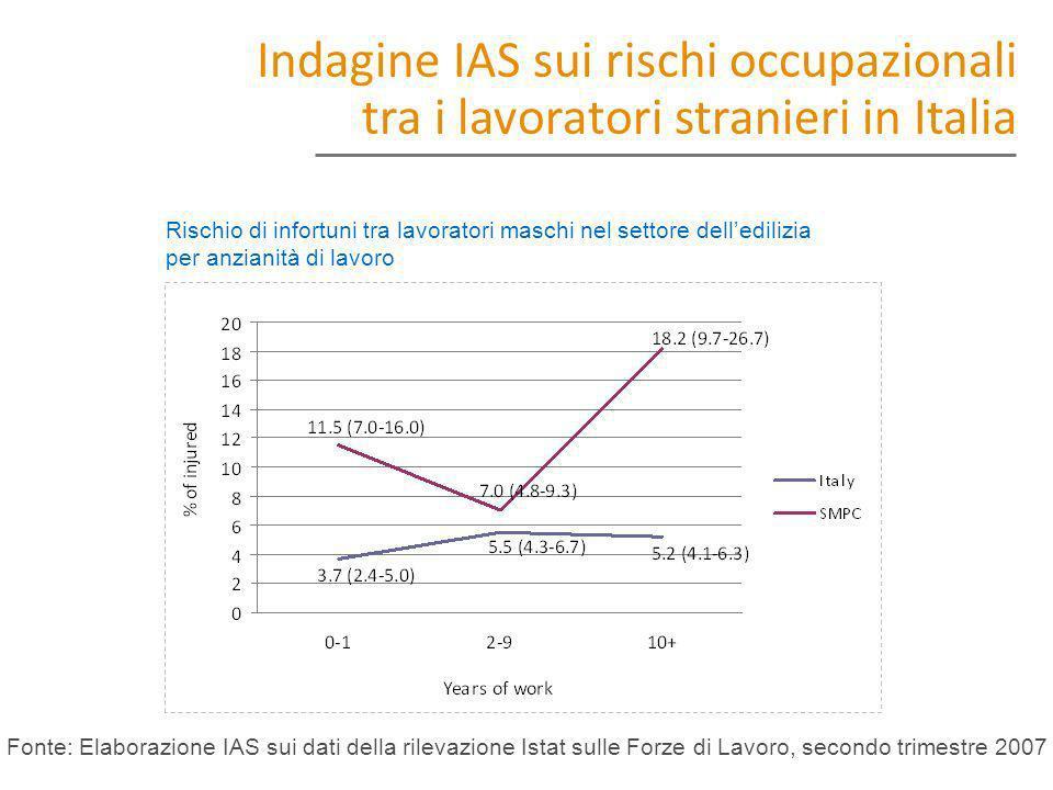 Rischio di infortuni tra lavoratori maschi nel settore delledilizia per anzianità di lavoro Indagine IAS sui rischi occupazionali tra i lavoratori str