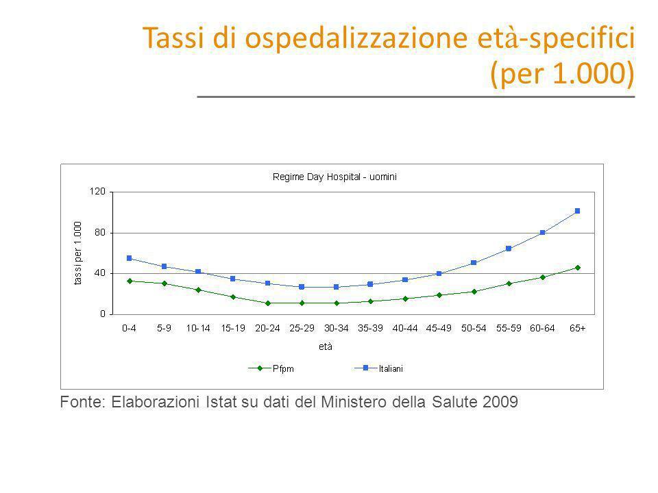 Fonte: Elaborazioni Istat su dati del Ministero della Salute 2009 Tassi di ospedalizzazione et à -specifici (per 1.000)