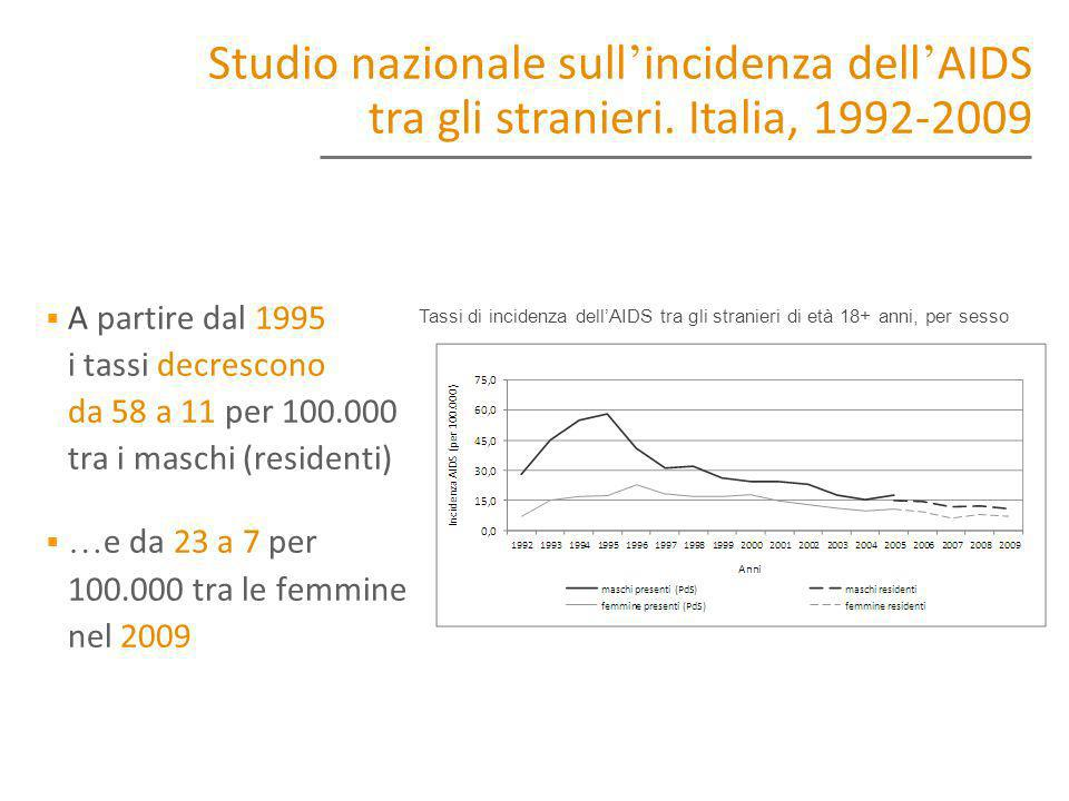 A partire dal 1995, i tassi decrescono da 58 a 11 per 100.000 tra i maschi (residenti) … e da 23 a 7 per 100.000 tra le femmine nel 2009 Tassi di inci