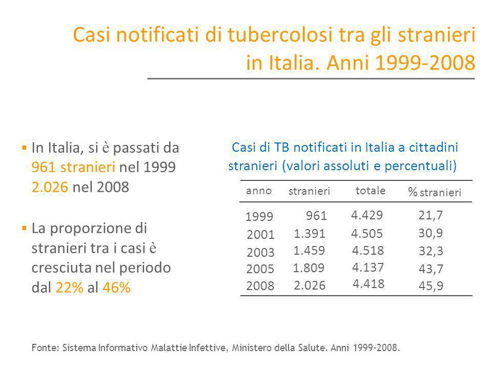 Casi notificati di tubercolosi tra gli stranieri in Italia. Anni 1999-2008 In Italia, si è passati da 961 stranieri nel 1999 a 2.026 nel 2008 La propo