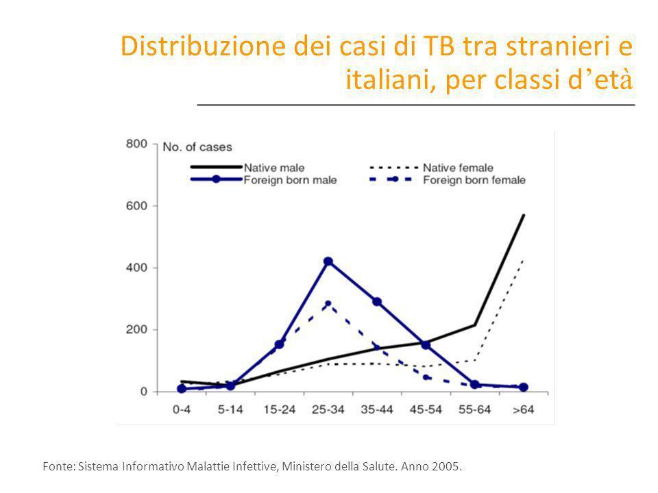 Distribuzione dei casi di TB tra stranieri e italiani, per classi d et à Fonte: Sistema Informativo Malattie Infettive, Ministero della Salute. Anno 2