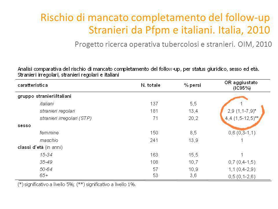 Rischio di mancato completamento del follow-up Stranieri da Pfpm e italiani. Italia, 2010 Progetto ricerca operativa tubercolosi e stranieri. OIM, 201