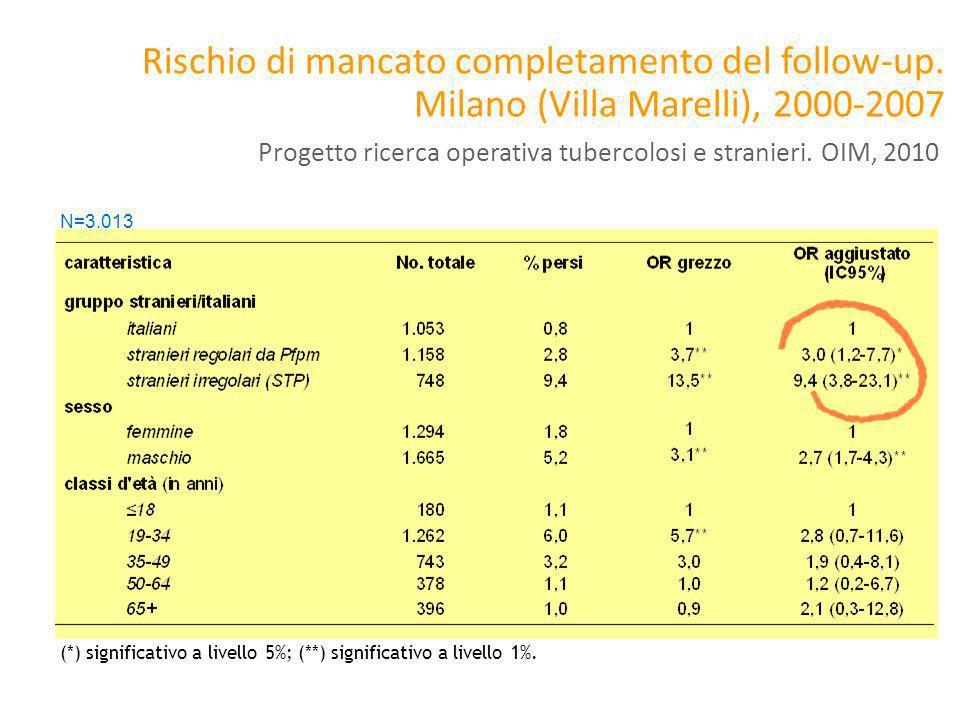 Rischio di mancato completamento del follow-up. Milano (Villa Marelli), 2000-2007 N=3.013 (*) significativo a livello 5%; (**) significativo a livello