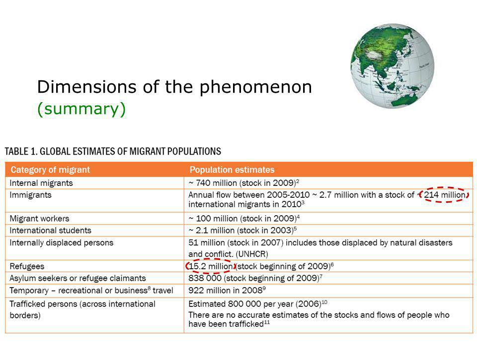 Dimensions of the phenomenon According to the United Nations Population Division esteems (2010), there are about 214 millions of migrants in the world.