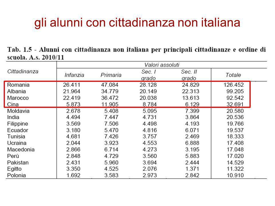 gli alunni con cittadinanza non italiana