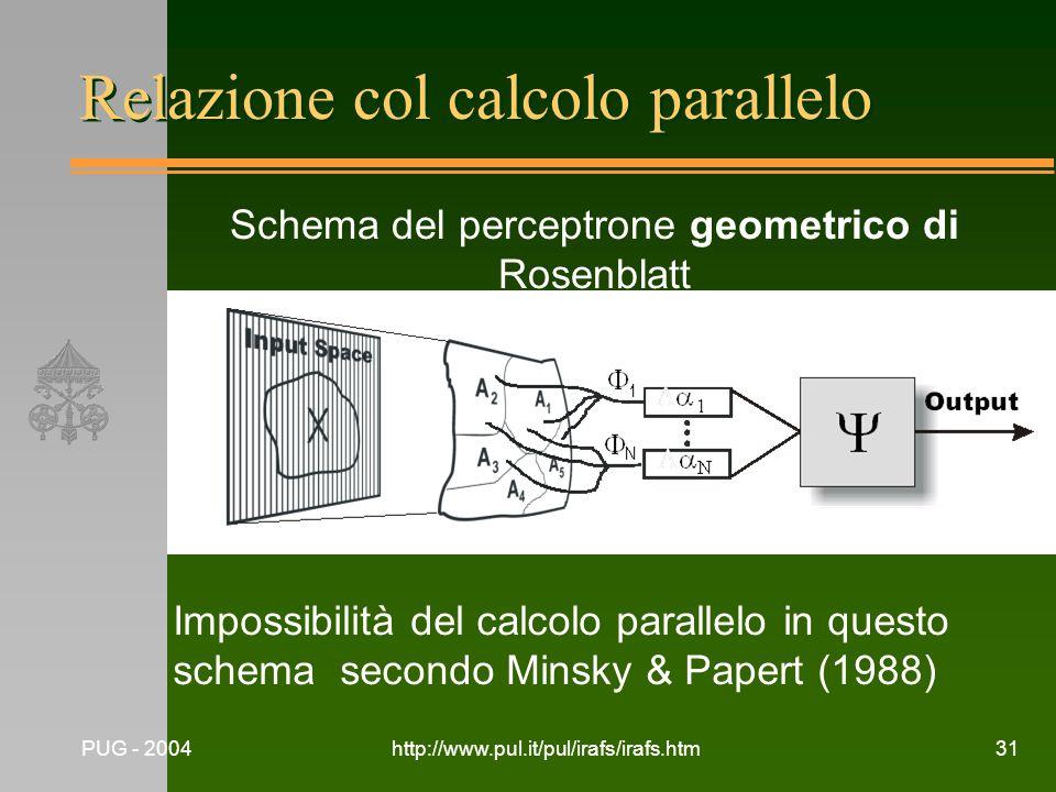PUG - 2004http://www.pul.it/pul/irafs/irafs.htm31 Relazione col calcolo parallelo Impossibilità del calcolo parallelo in questo schema secondo Minsky