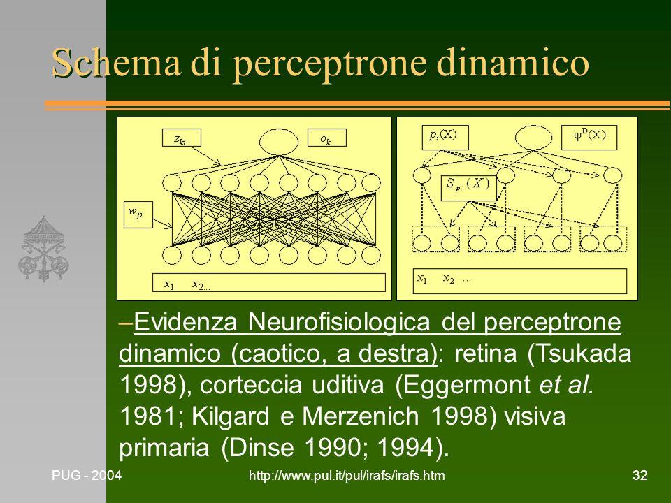 PUG - 2004http://www.pul.it/pul/irafs/irafs.htm32 Schema di perceptrone dinamico –Evidenza Neurofisiologica del perceptrone dinamico (caotico, a destr