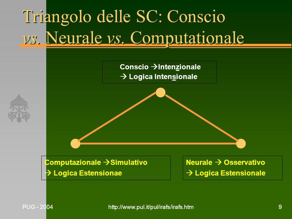 PUG - 2004http://www.pul.it/pul/irafs/irafs.htm9 Triangolo delle SC: Conscio vs. Neurale vs. Computationale Conscio Intenzionale Logica Intensionale N