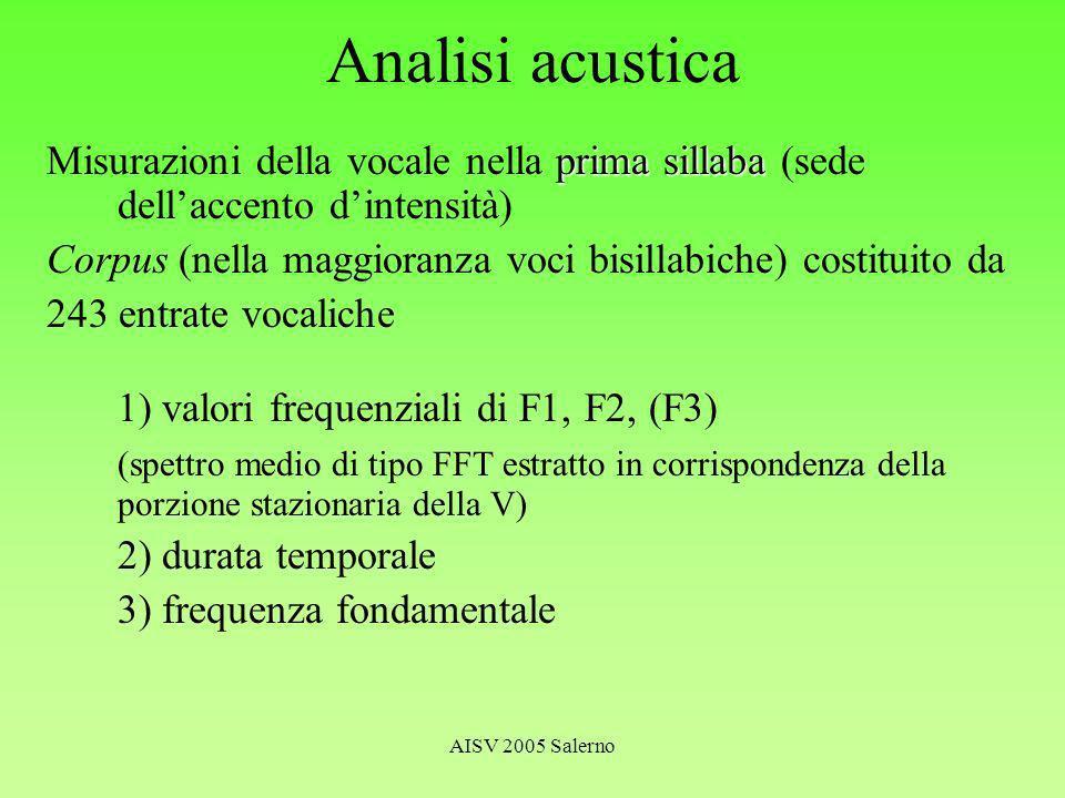 AISV 2005 Salerno Analisi acustica prima sillaba Misurazioni della vocale nella prima sillaba (sede dellaccento dintensità) Corpus (nella maggioranza voci bisillabiche) costituito da 243 entrate vocaliche 1) valori frequenziali di F1, F2, (F3) (spettro medio di tipo FFT estratto in corrispondenza della porzione stazionaria della V) 2) durata temporale 3) frequenza fondamentale