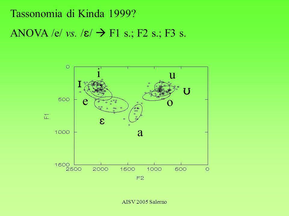AISV 2005 Salerno Tassonomia di Kinda 1999 ANOVA /e/ vs. / / F1 s.; F2 s.; F3 s. i e a u o