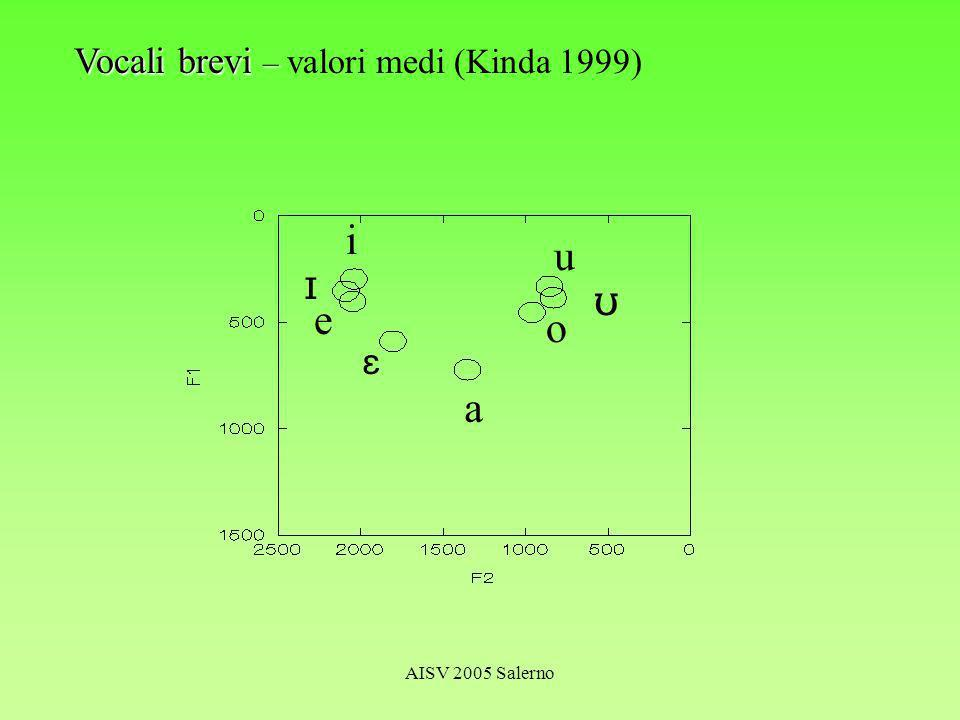 AISV 2005 Salerno Vocali brevi – Vocali brevi – valori medi (Kinda 1999) i e a u o