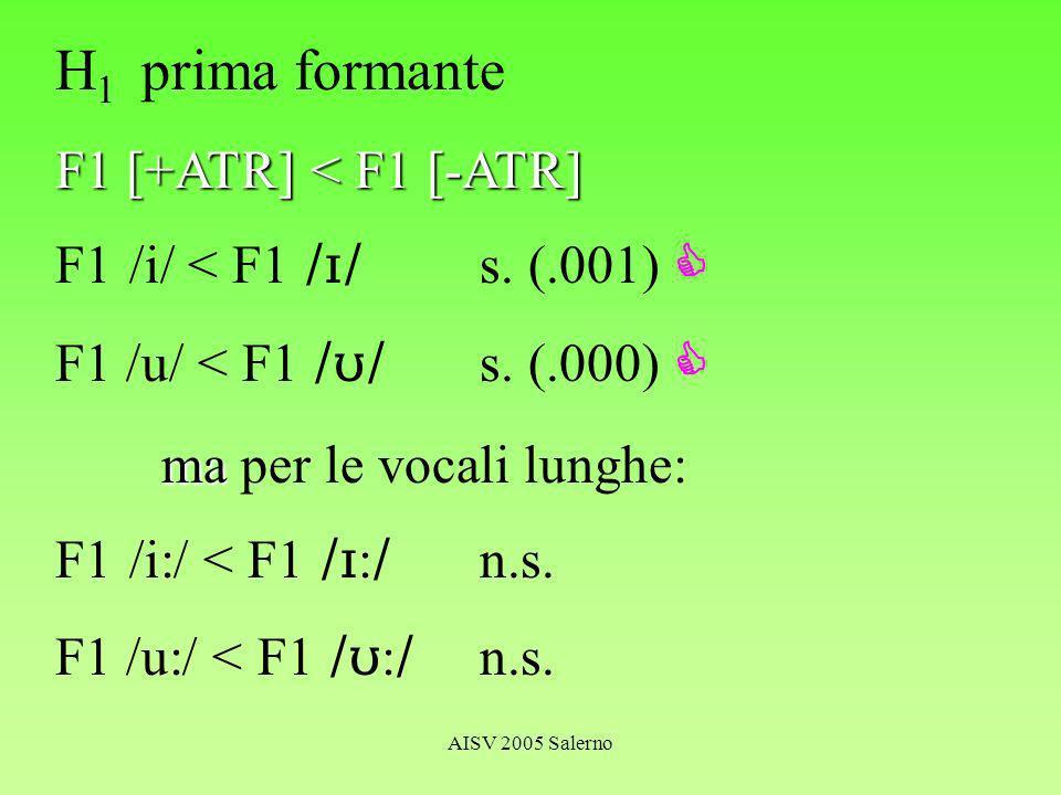 AISV 2005 Salerno H 1 prima formante F1 [+ATR] < F1 [-ATR] F1 /i/ < F1 s.