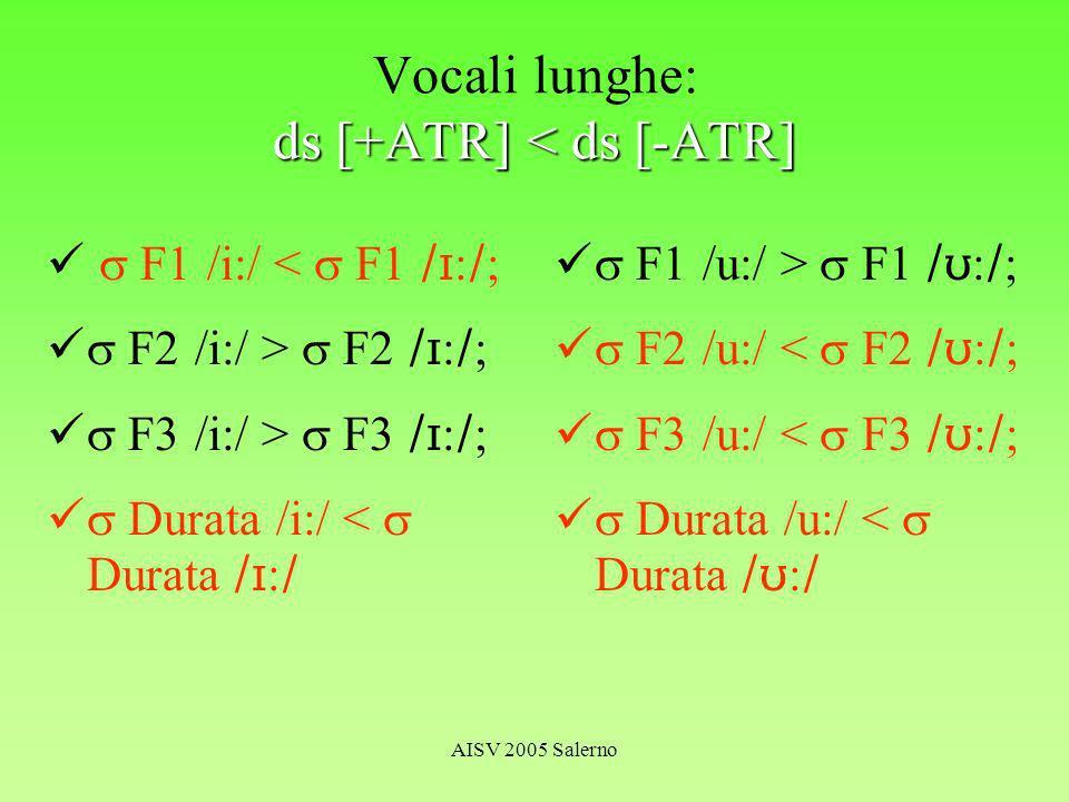 AISV 2005 Salerno ds [+ATR] < ds [-ATR] Vocali lunghe: ds [+ATR] < ds [-ATR] F1 /i:/ < F1 : ; F2 /i:/ > F2 : ; F3 /i:/ > F3 : ; Durata /i:/ < Durata : F1 /u:/ > F1 : ; F2 /u:/ < F2 : ; F3 /u:/ < F3 : ; Durata /u:/ < Durata :