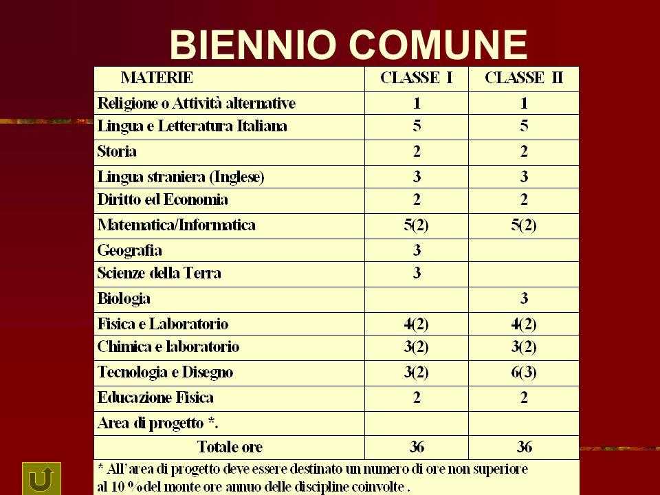 AREA TECNICA ORDINAMENTO SCOLASTICO BIENNIO COMUNE TRIENNIO DI SPECIALIZZAZIONE