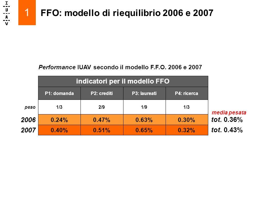 FFO: modello di riequilibrio 2006 e 2007 1 indicatori per il modello FFO tot.