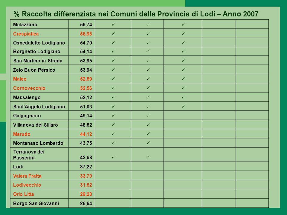 % Raccolta differenziata nei Comuni della Provincia di Lodi – Anno 2007 Mulazzano56,74 Crespiatica55,95 Ospedaletto Lodigiano54,70 Borghetto Lodigiano54,14 San Martino in Strada53,95 Zelo Buon Persico53,94 Maleo52,59 Cornovecchio52,56 Massalengo52,12 Sant Angelo Lodigiano51,03 Galgagnano49,14 Villanova del Sillaro48,52 Marudo44,12 Montanaso Lombardo43,75 Terranova dei Passerini42,68 Lodi37,22 Valera Fratta33,70 Lodivecchio31,52 Orio Litta29,28 Borgo San Giovanni26,64