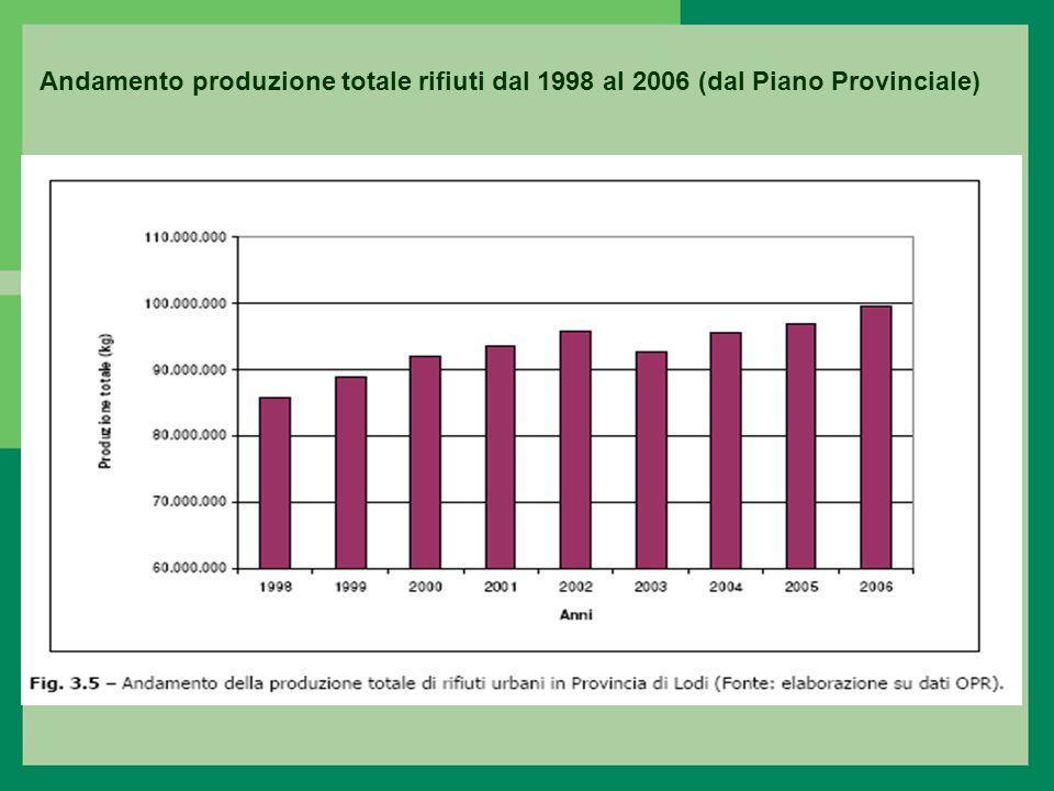 Andamento produzione totale rifiuti dal 1998 al 2006 (dal Piano Provinciale)