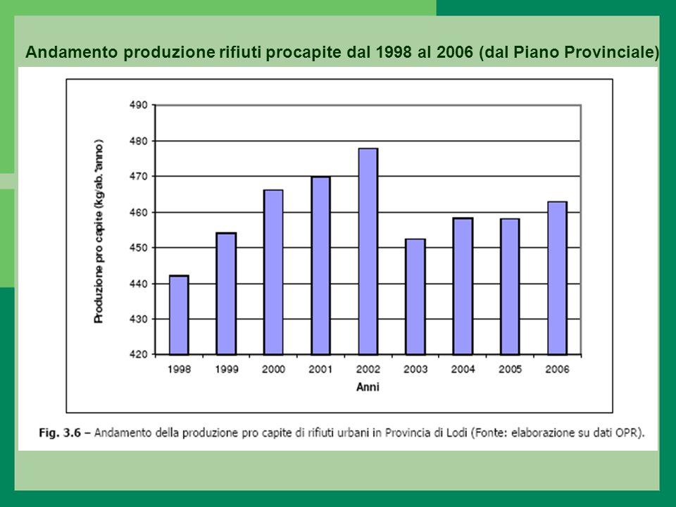 Andamento produzione rifiuti procapite dal 1998 al 2006 (dal Piano Provinciale)