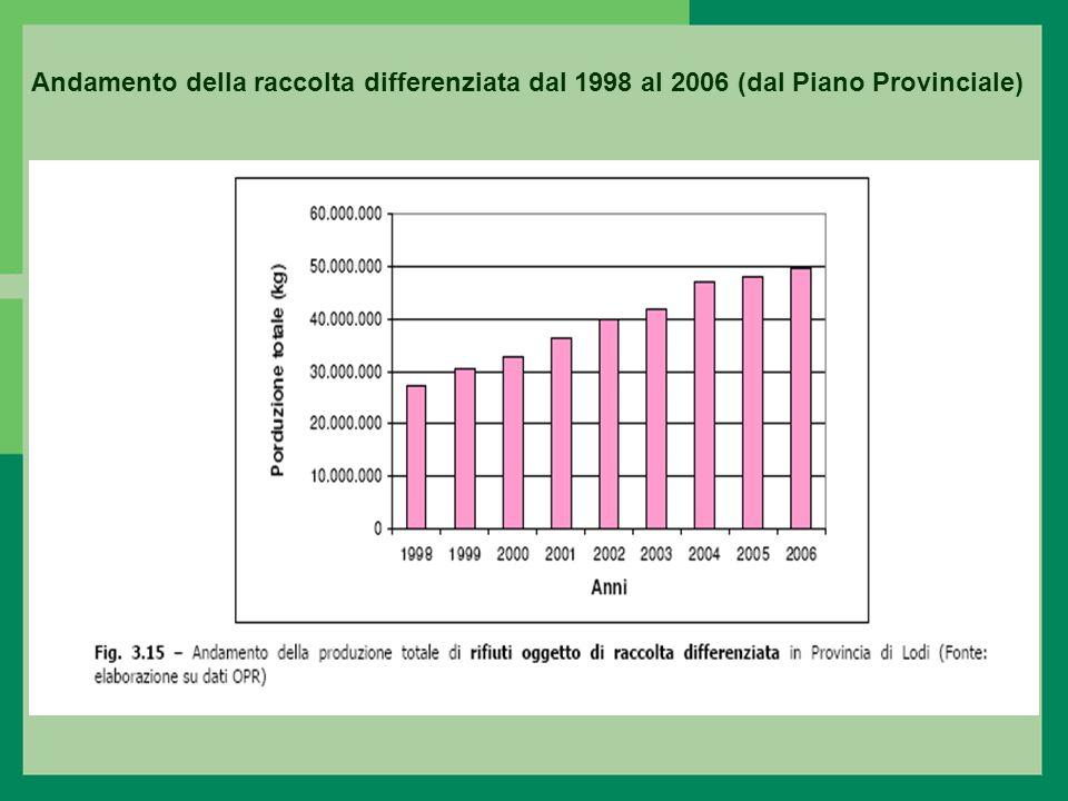 Andamento della raccolta differenziata dal 1998 al 2006 (dal Piano Provinciale)
