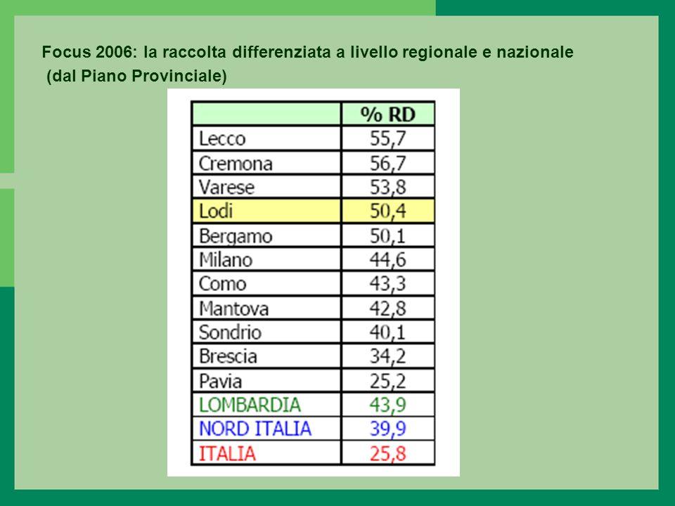 Focus 2006: la raccolta differenziata a livello regionale e nazionale (dal Piano Provinciale)