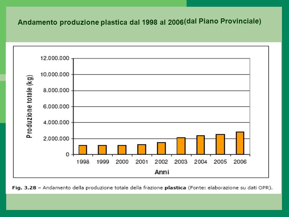 Andamento produzione plastica dal 1998 al 2006 (dal Piano Provinciale)