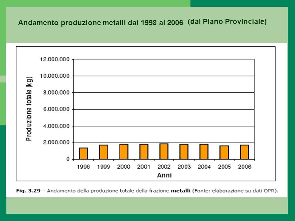 Andamento produzione metalli dal 1998 al 2006 (dal Piano Provinciale)