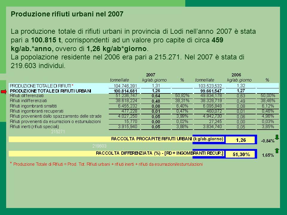 Produzione rifiuti urbani nel 2007 La produzione totale di rifiuti urbani in provincia di Lodi nellanno 2007 è stata pari a 100.815 t, corrispondenti ad un valore pro capite di circa 459 kg/ab.*anno, ovvero di 1,26 kg/ab*giorno.