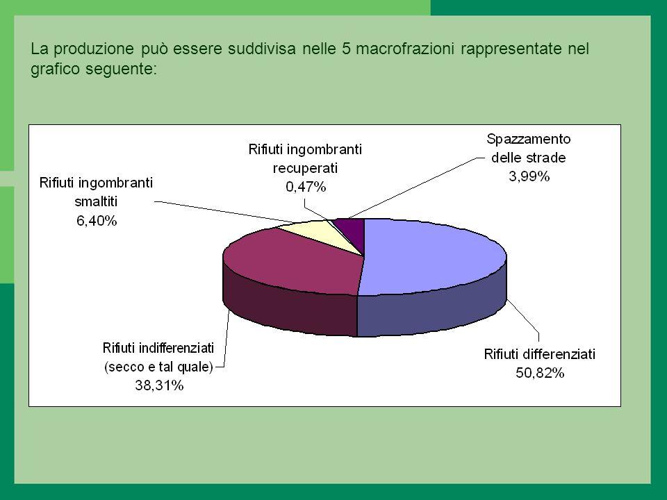 La produzione può essere suddivisa nelle 5 macrofrazioni rappresentate nel grafico seguente: