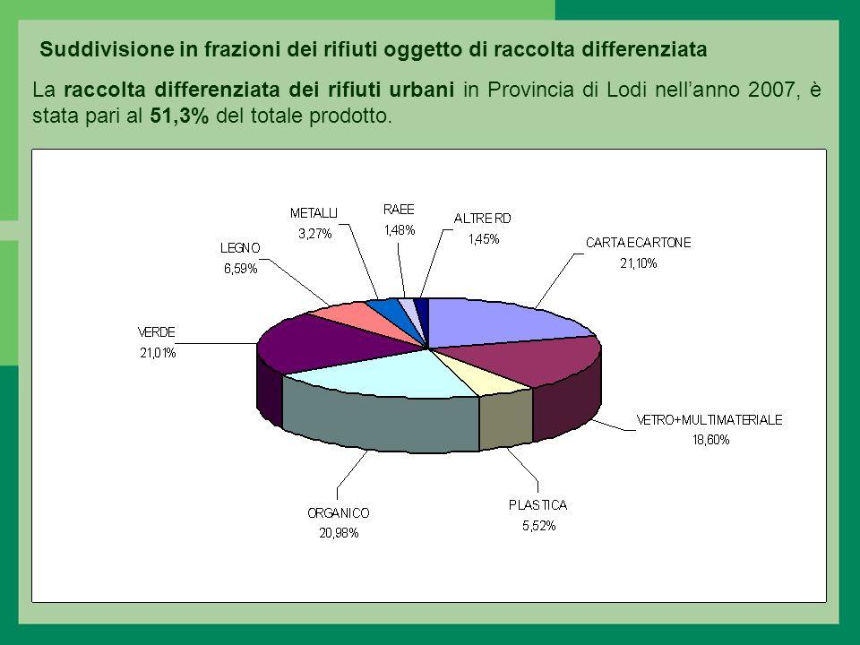 La raccolta differenziata dei rifiuti urbani in Provincia di Lodi nellanno 2007, è stata pari al 51,3% del totale prodotto.