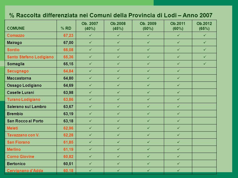 % Raccolta differenziata nei Comuni della Provincia di Lodi – Anno 2007 COMUNE% RD Ob.