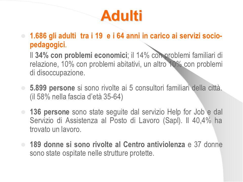 Adulti 1.686 gli adulti tra i 19 e i 64 anni in carico ai servizi socio- pedagogici. Il 34% con problemi economici ; il 14% con problemi familiari di