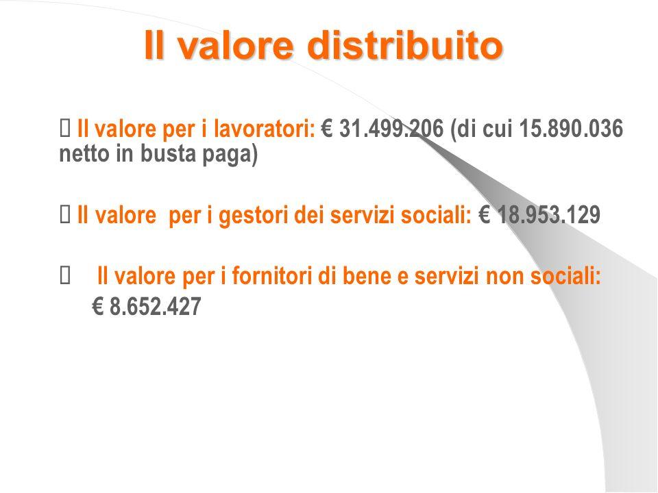 Il valore distribuito Il valore per i lavoratori: 31.499.206 (di cui 15.890.036 netto in busta paga) Il valore per i gestori dei servizi sociali: 18.9