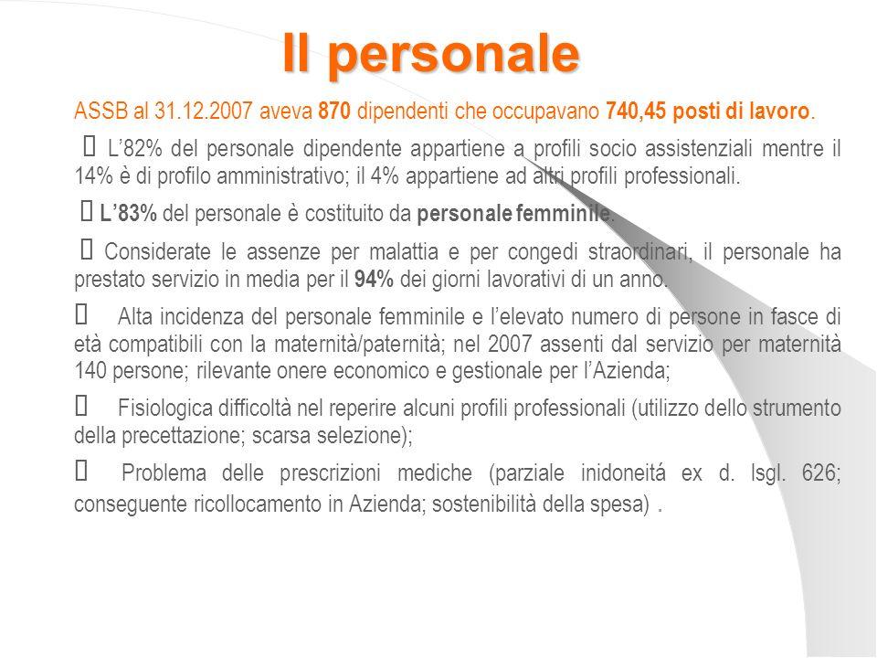 Il personale ASSB al 31.12.2007 aveva 870 dipendenti che occupavano 740,45 posti di lavoro. L82% del personale dipendente appartiene a profili socio a