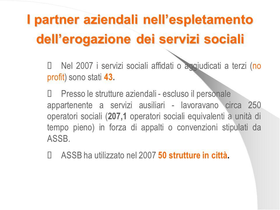I partner aziendali nellespletamento dellerogazione dei servizi sociali Nel 2007 i servizi sociali affidati o aggiudicati a terzi (no profit) sono sta