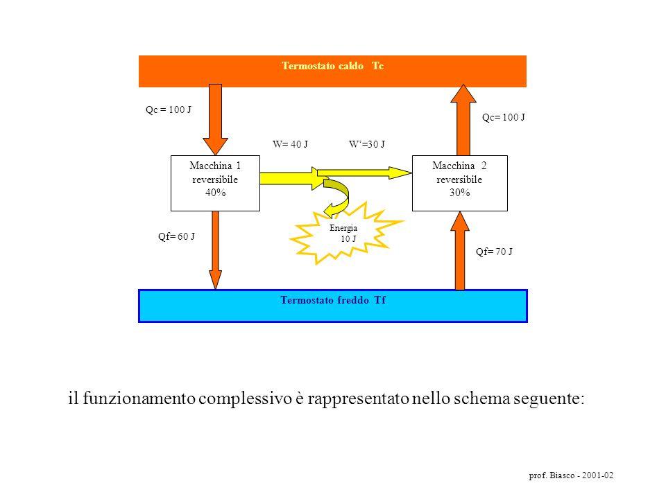 prof. Biasco - 2001-02 Il teorema di Carnot 1- Tutte le macchine reversibili che lavorano tra le stesse temperature hanno lo stesso rendimento 2-Nessu