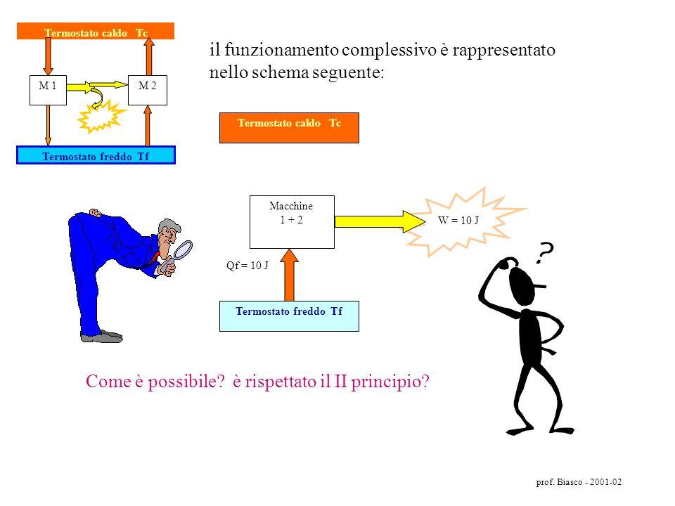 prof. Biasco - 2001-02 Termostato caldo Tc Macchina 1 reversibile 40% Termostato freddo Tf Qc = 100 J Qf= 60 J Macchina 2 reversibile 30% Energia 10 J