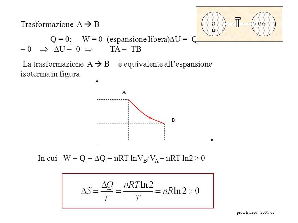 prof. Biasco - 2001-02 Esempio 2 Anche nellesempio seguente si ha un processo spontaneo irreversibile: il gas contenuto nel vano di sinistra si espand
