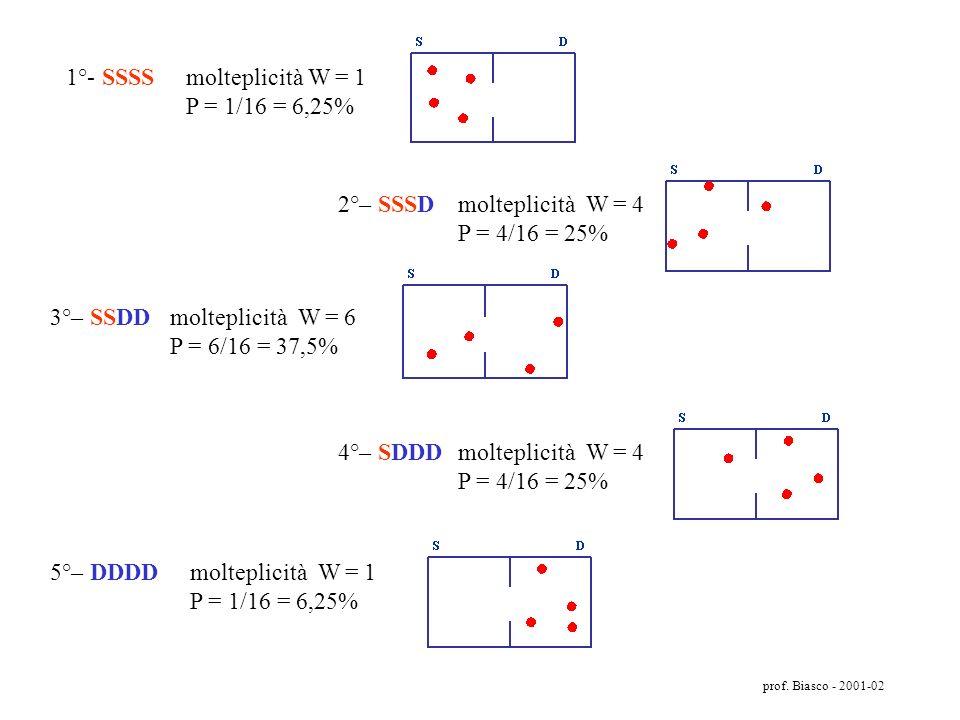 prof. Biasco - 2001-02 Configura zione molecola A molecola B molecola C molecola D 1SSSS 2SSSD 2SSDS 3SSDD 2SDSS 3SDSD 3SDDS 4SDDD 2DSSS 3DSSD 3DSDS 4