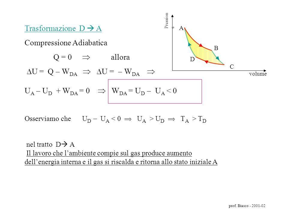 prof. Biasco - 2001-02 Trasformazione C D Compressione Isotermica T C = T D U C = U D U = U D U C = 0 allora U = Q f W CD Q f = W CD con W CD 0 avremo