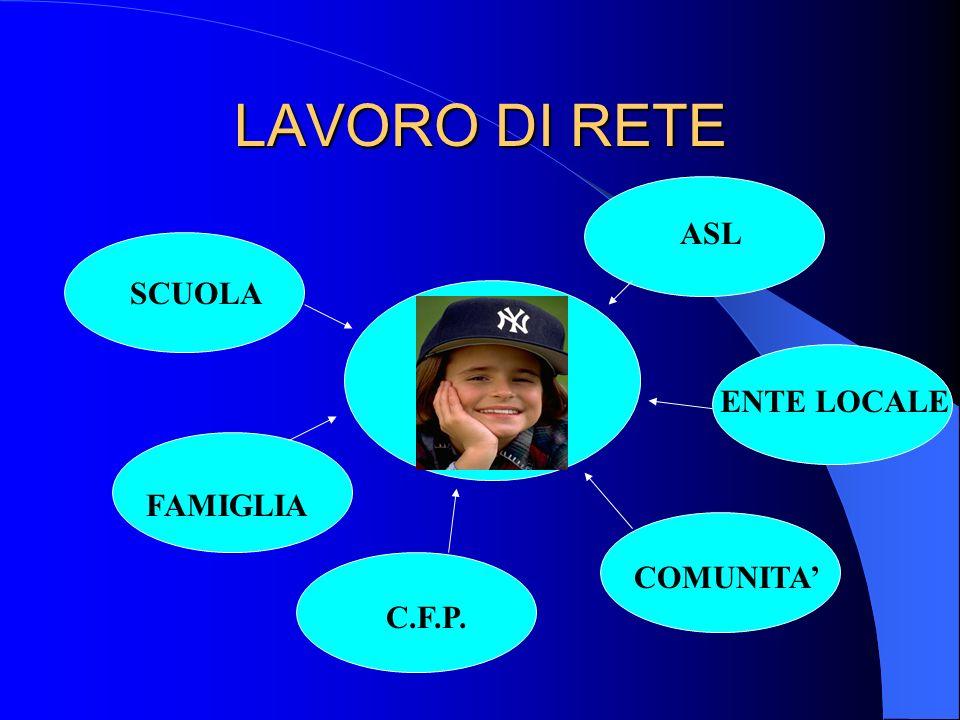 LAVORO DI RETE SCUOLA ASL FAMIGLIA COMUNITA ENTE LOCALE C.F.P.